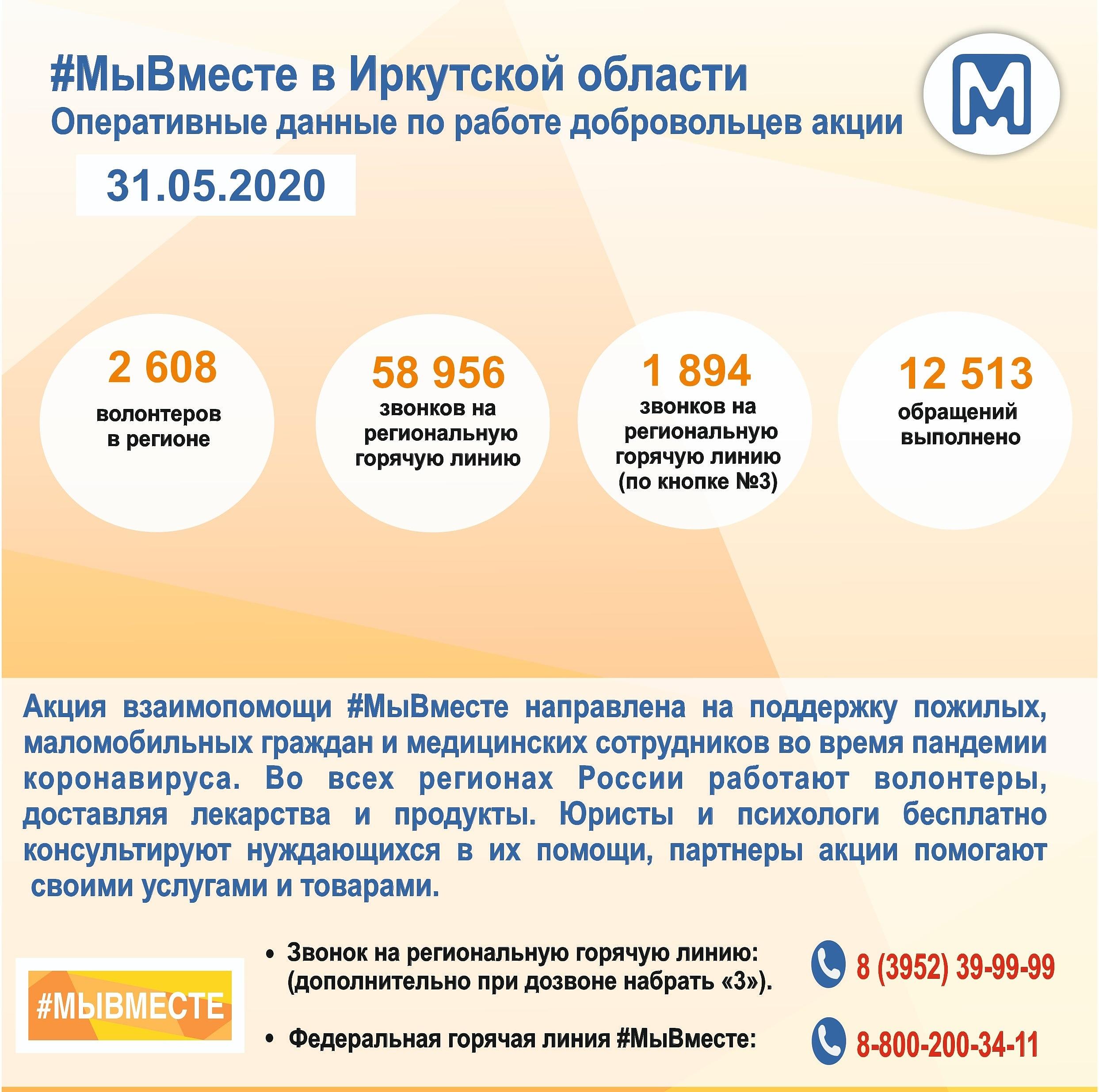 Проект #МыВместе продолжает набирать волонтёров!
